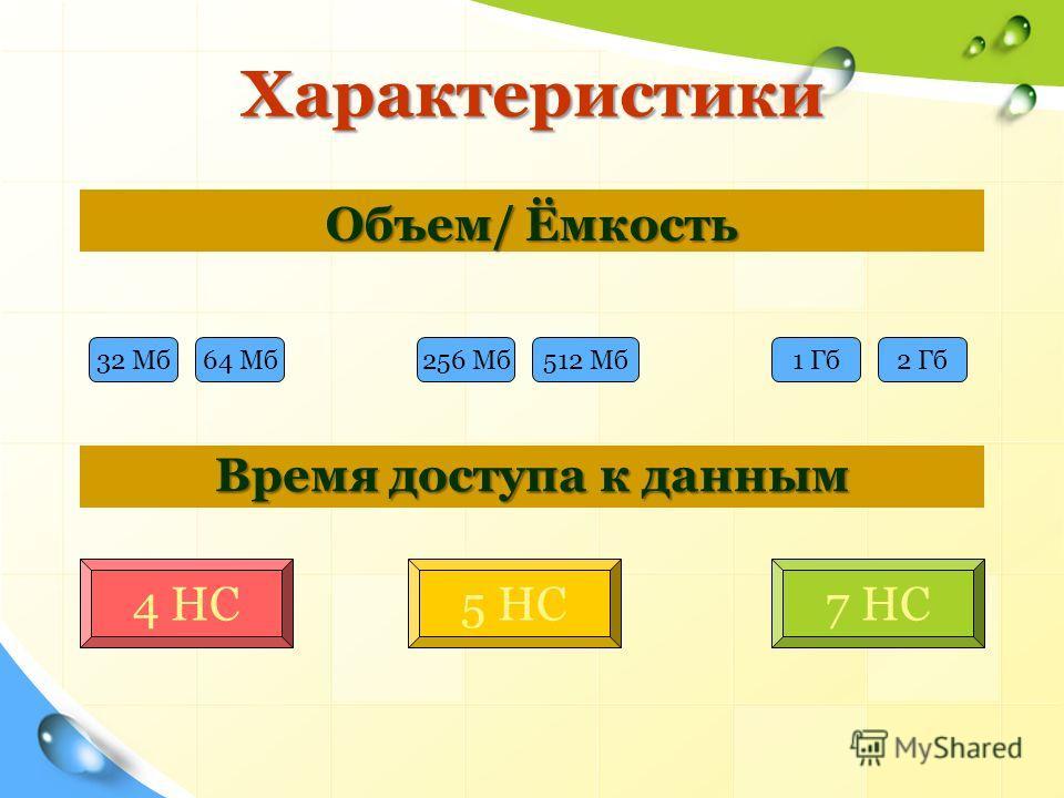 Характеристики Характеристики Объем/ Ёмкость Время доступа к данным 4 НС5 НС7 НС 32 Мб 64 Мб 256 Мб 512 Мб 1 Гб 2 Гб