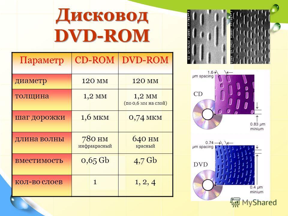 Дисковод DVD-ROM ПараметрCD-ROMDVD-ROM диаметр 120 мм толщина 1,2 мм 1,2 мм (по 0,6 мм на слой) шаг дорожки 1,6 мкм 0,74 мкм длина волны 780 нм инфракрасный 640 нм красный вместимость 0,65 Gb4,7 Gb кол-во слоев 11, 2, 4