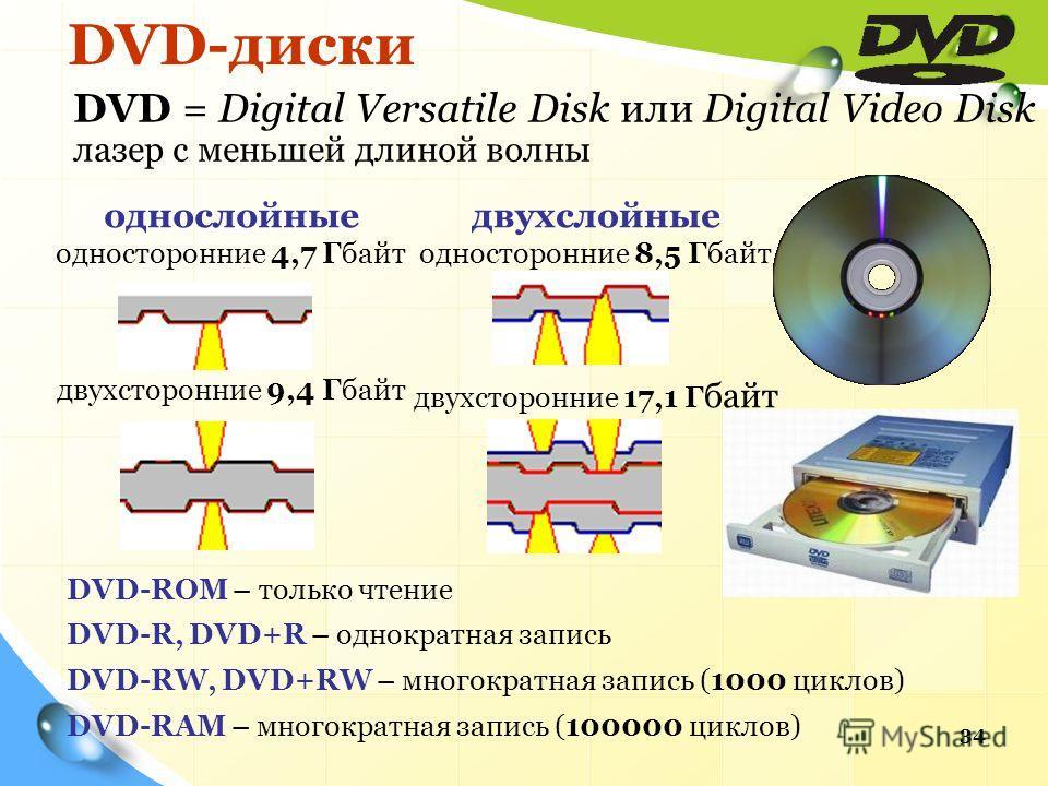 DVD-диски 34 DVD-ROM – только чтение DVD-R, DVD+R – однократная запись DVD-RW, DVD+RW – многократная запись (1000 циклов) DVD-RAM – многократная запись (100000 циклов) однослойные односторонние 4,7 Гбайт двухсторонние 9,4 Гбайт двухслойные односторон