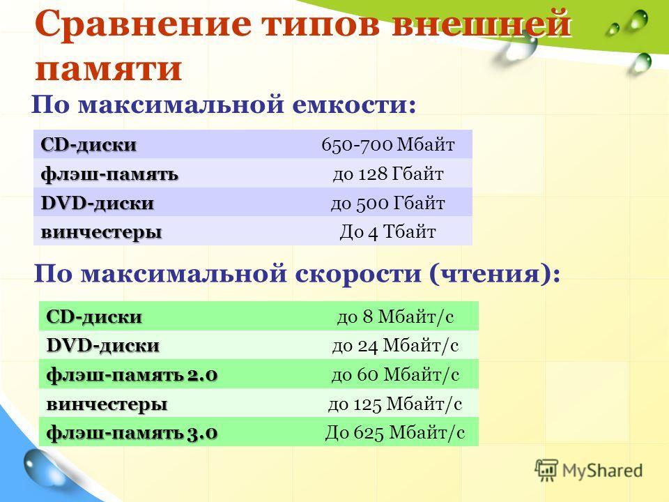 Сравнение типов внешней памяти CD-диски 650-700 Мбайт флэш-память до 128 Гбайт DVD-диски до 500 Гбайт винчестеры До 4 Тбайт По максимальной емкости: CD-диски до 8 Мбайт/с DVD-диски до 24 Мбайт/с флэш-память 2.0 до 60 Мбайт/с винчестеры до 125 Мбайт/с