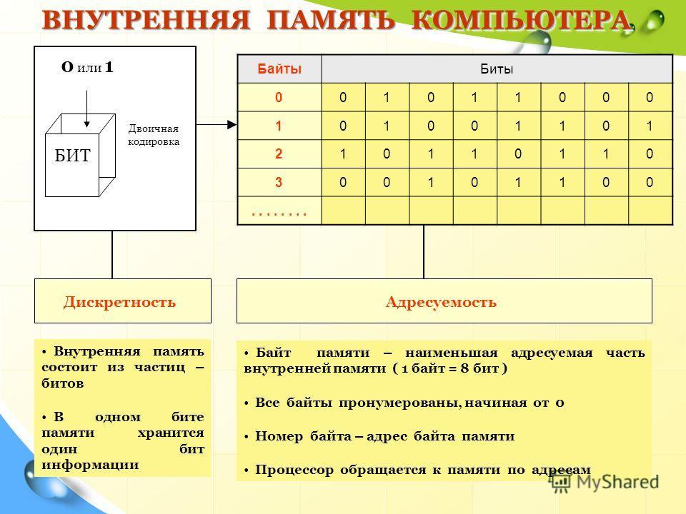 ВНУТРЕННЯЯ ПАМЯТЬ КОМПЬЮТЕРА БИТ 0 или 1 Двоичная кодировка Внутренняя память состоит из частиц – битов В одном бите памяти хранится один бит информации Байт памяти – наименьшая адресуемая часть внутренней памяти ( 1 байт = 8 бит ) Все байты пронумер
