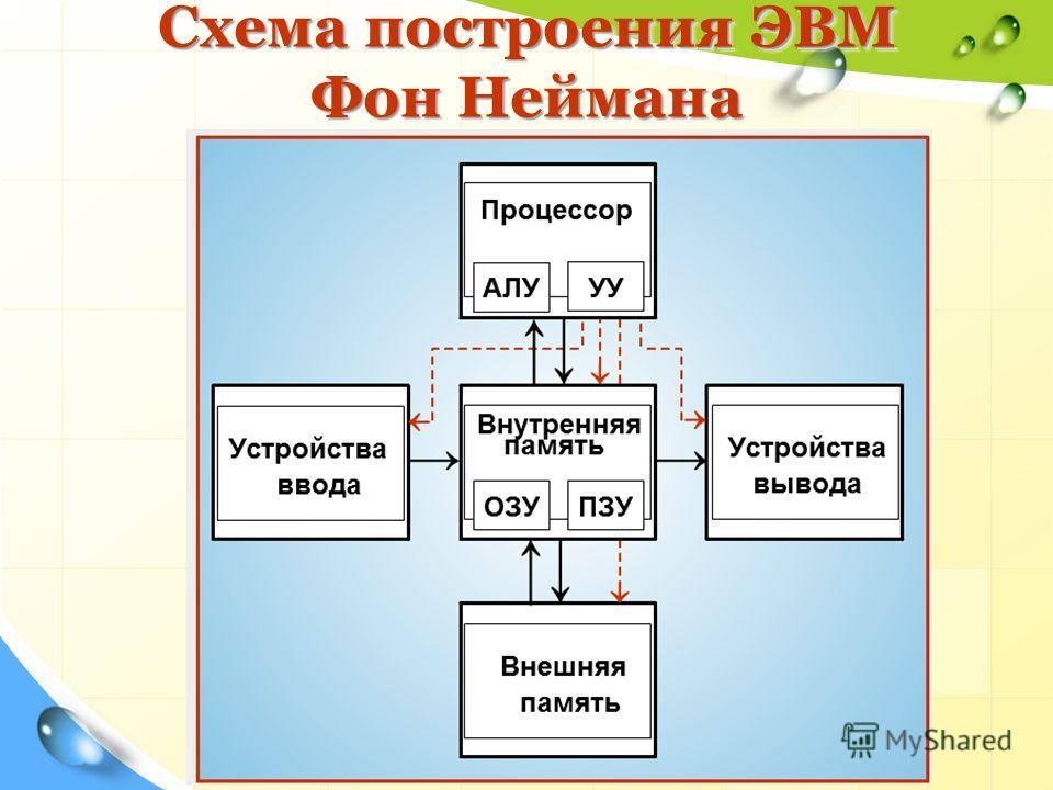 Схема построения ЭВМ Фон Неймана