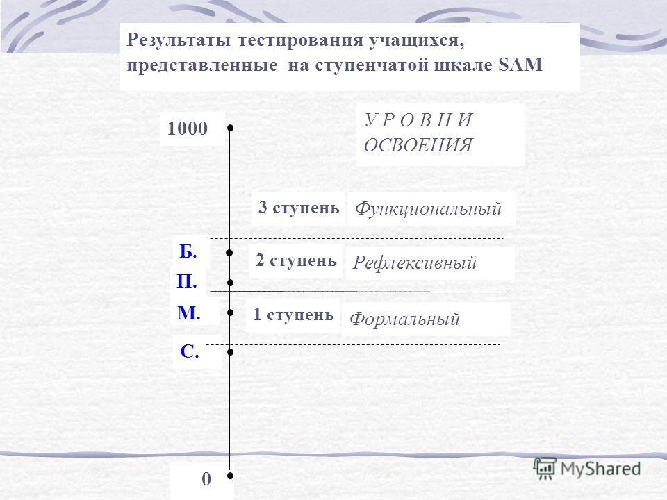 0 1000 Б. П.. С. М. Результаты тестирования учащихся, представленные на ступенчатой шкале SAM Формальный Рефлексивный Функциональный У Р О В Н И ОСВОЕНИЯ 3 ступень 2 ступень 1 ступень