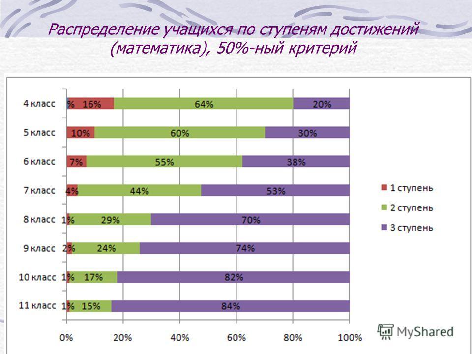 Распределение учащихся по ступеням достижений (математика), 50%-ный критерий