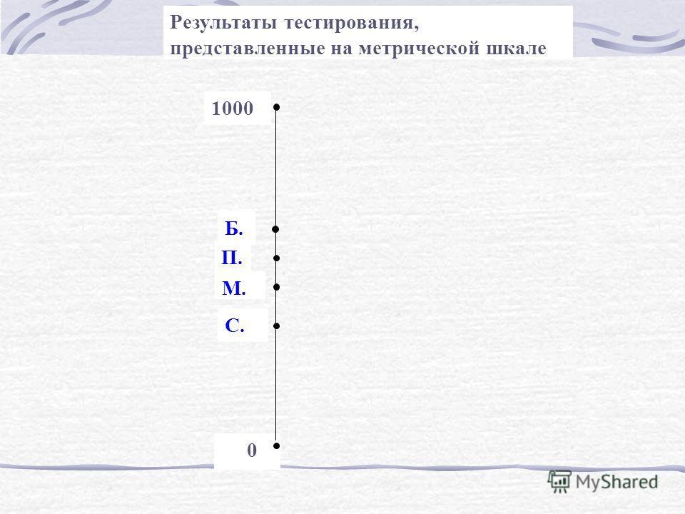0 1000 Б. П.. С. М. Результаты тестирования, представленные на метрической шкале