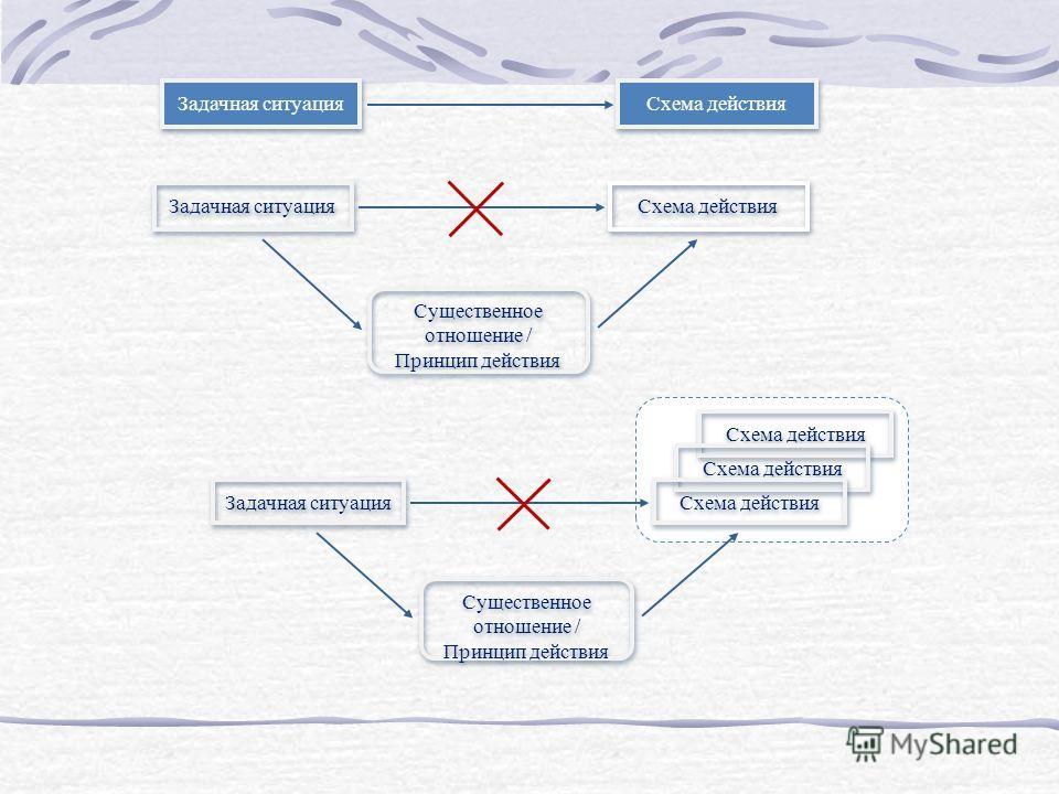 Задачная ситуация Схема действия Существенное отношение / Принцип действия Задачная ситуация Схема действия Существенное отношение / Принцип действия Задачная ситуация Схема действия