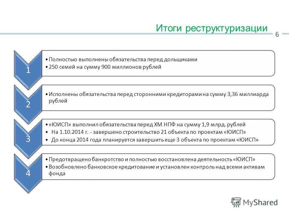 Итоги реструктуризации 1 Полностью выполнены обязательства перед дольщиками 250 семей на сумму 900 миллионов рублей 2 Исполнены обязательства перед сторонними кредиторами на сумму 3,36 миллиарда рублей 3 «ЮИСП» выполнил обязательства перед ХМ НПФ на