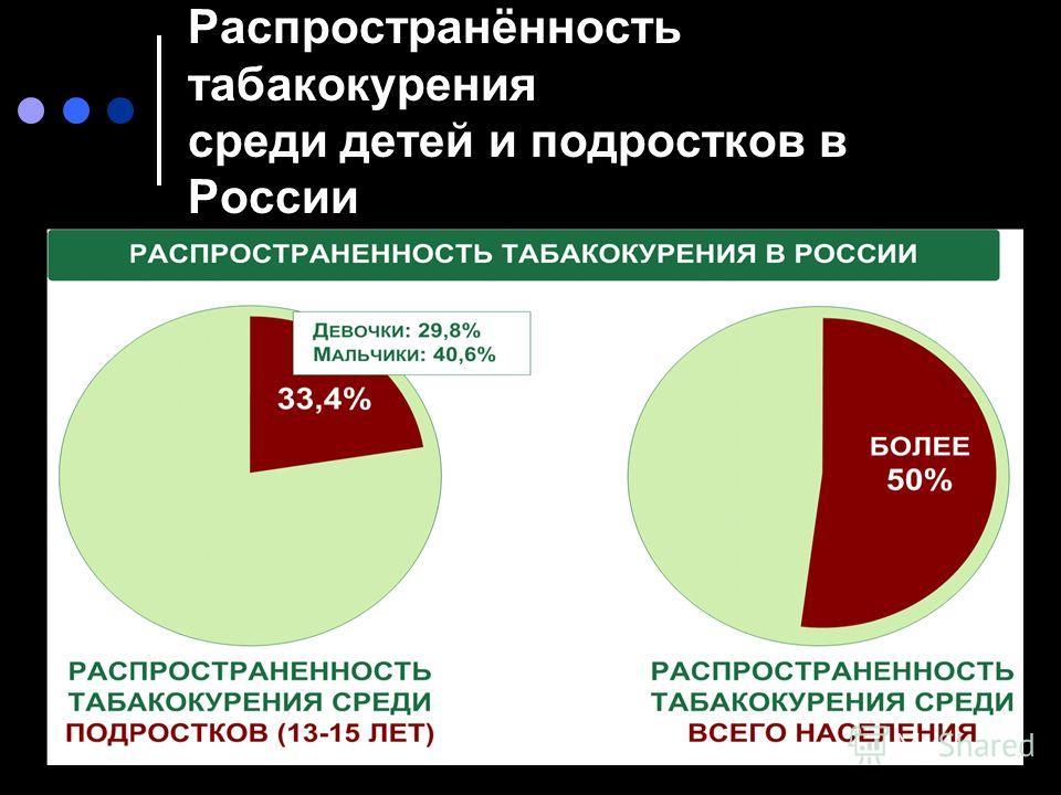 Распространённость табакокурения среди детей и подростков в России