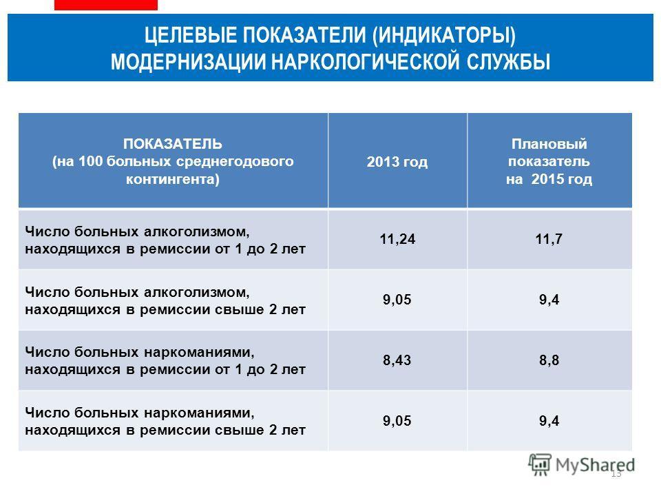 ЦЕЛЕВЫЕ ПОКАЗАТЕЛИ (ИНДИКАТОРЫ) МОДЕРНИЗАЦИИ НАРКОЛОГИЧЕСКОЙ СЛУЖБЫ ПОКАЗАТЕЛЬ (на 100 больных среднегодового контингента) 2013 год Плановый показатель на 2015 год Число больных алкоголизмом, находящихся в ремиссии от 1 до 2 лет 11,2411,7 Число больн