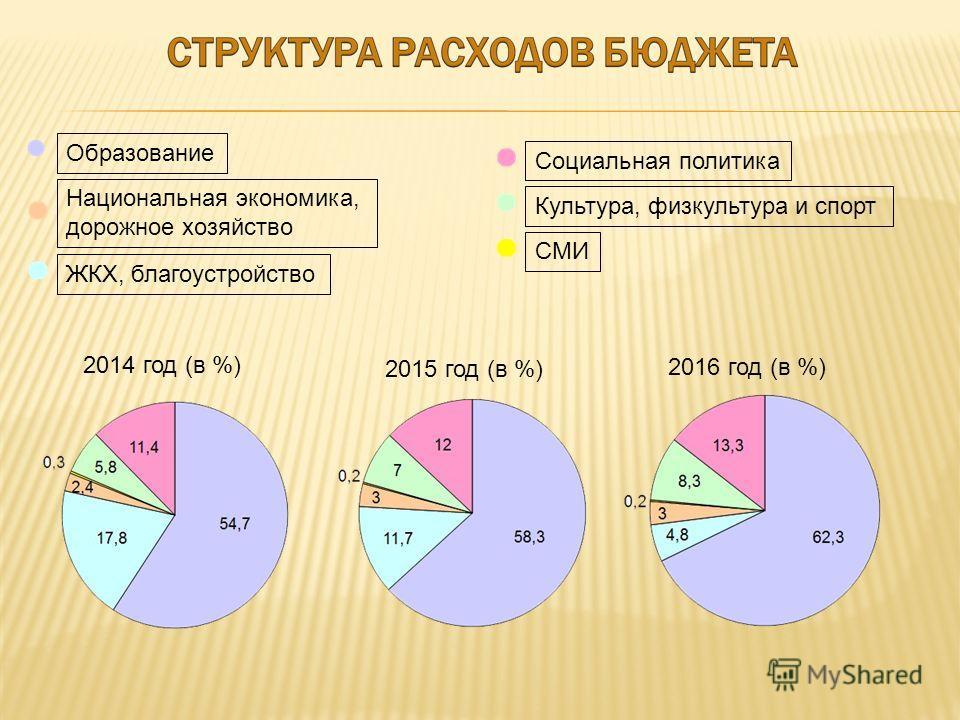 Образование Национальная экономика, дорожное хозяйство ЖКХ, благоустройство Социальная политика Культура, физкультура и спорт СМИ 2014 год (в %) 2015 год (в %) 2016 год (в %)