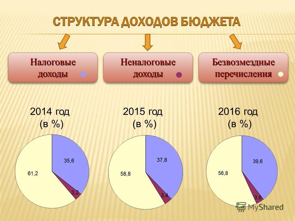 2014 год (в %) 2015 год (в %) 2016 год (в %) Налоговыедоходы Налоговыедоходы НеналоговыедоходыНеналоговыедоходы Безвозмездные перечисления
