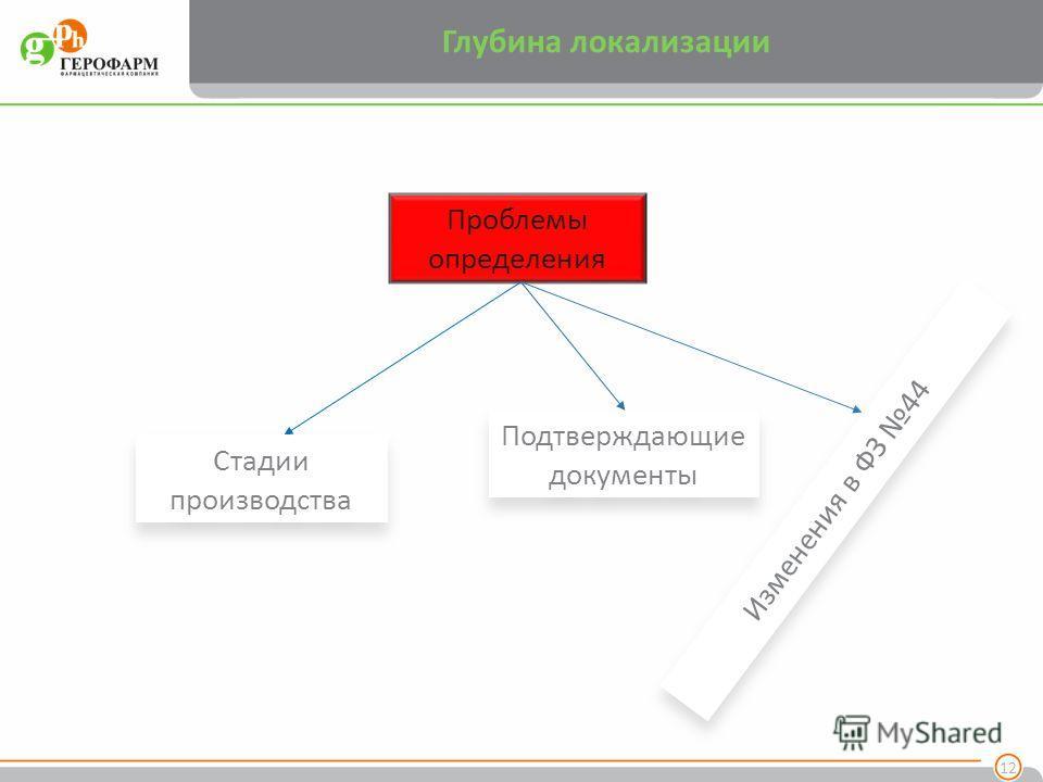 Глубина локализации 12 Проблемы определения Стадии производства Подтверждающие документы Изменения в ФЗ 44