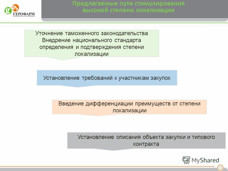 Предлагаемые пути стимулирования высокой степени локализации 13 Уточнение таможенного законодательства Внедрение национального стандарта определения и подтверждения степени локализации Установление требований к участникам закупок Введение дифференциа
