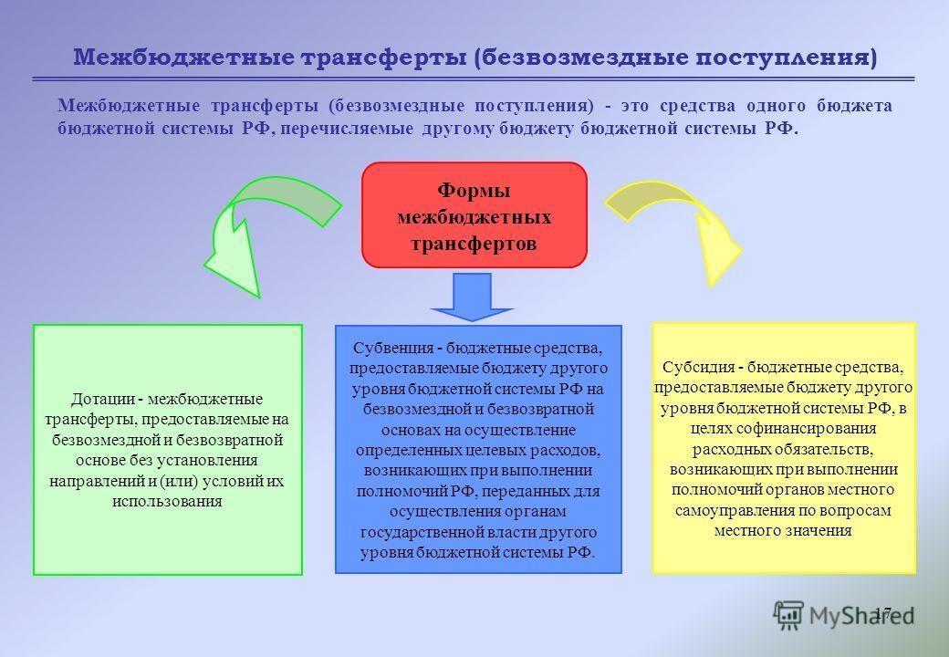 17 Межбюджетные трансферты (безвозмездные поступления) Межбюджетные трансферты (безвозмездные поступления) - это средства одного бюджета бюджетной системы РФ, перечисляемые другому бюджету бюджетной системы РФ. Формы межбюджетных трансфертов Дотации