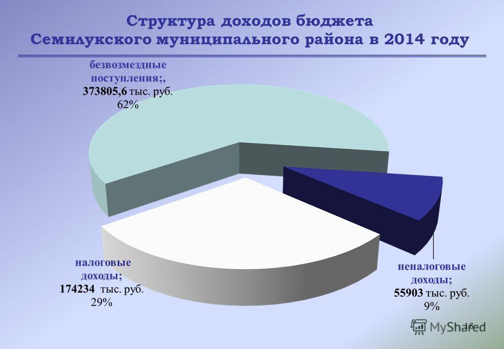 18 Структура доходов бюджета Семилукского муниципального района в 2014 году