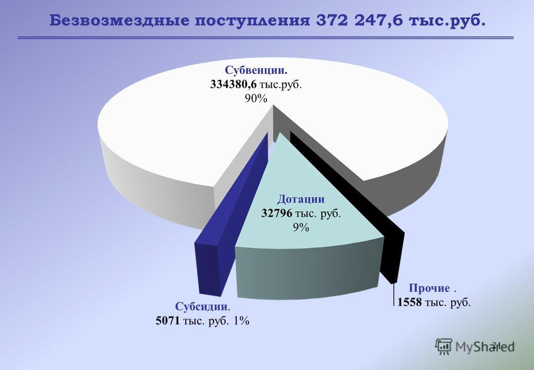 21 Безвозмездные поступления 372 247,6 тыс.руб.