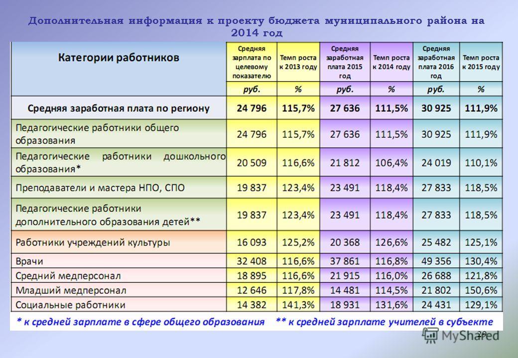29 Дополнительная информация к проекту бюджета муниципального района на 2014 год
