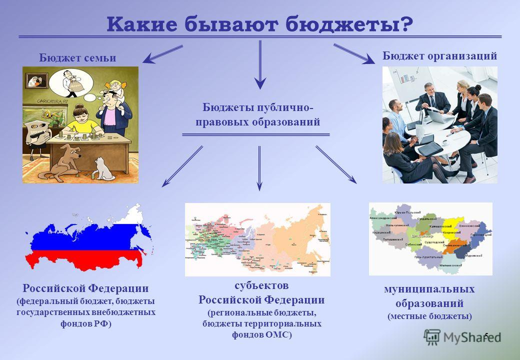 5 Какие бывают бюджеты? Бюджет семьи Бюджеты публично- правовых образований Бюджет организаций Российской Федерации (федеральный бюджет, бюджеты государственных внебюджетных фондов РФ) субъектов Российской Федерации (региональные бюджеты, бюджеты тер