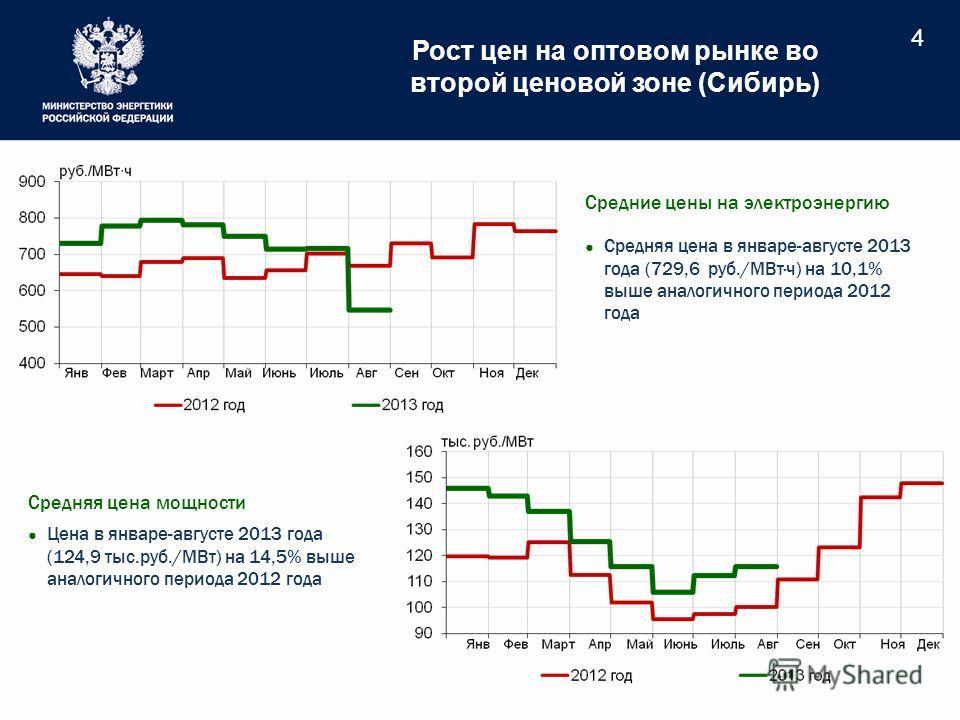 Рост цен на оптовом рынке во второй ценовой зоне (Сибирь) 4 Средние цены на электроэнергию Средняя цена в январе-августе 2013 года (729,6 руб./МВт·ч) на 10,1% выше аналогичного периода 2012 года Средняя цена мощности Цена в январе-августе 2013 года (