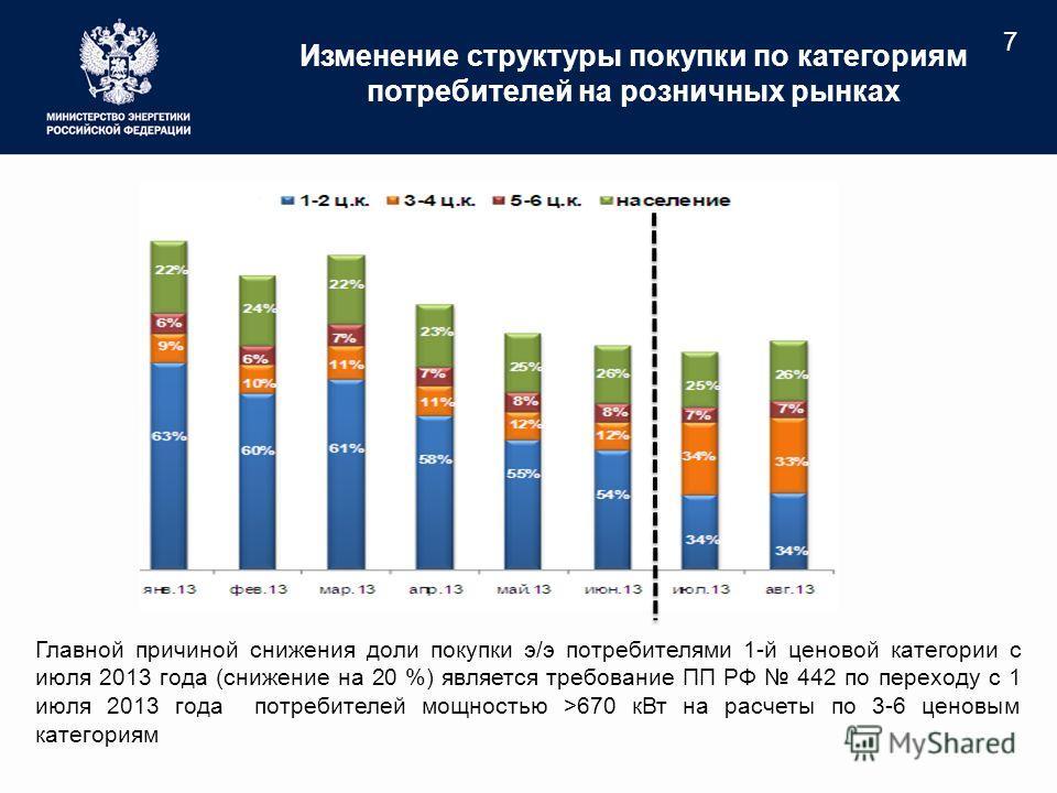 Изменение структуры покупки по категориям потребителей на розничных рынках 7 Главной причиной снижения доли покупки э/э потребителями 1-й ценовой категории с июля 2013 года (снижение на 20 %) является требование ПП РФ 442 по переходу с 1 июля 2013 го