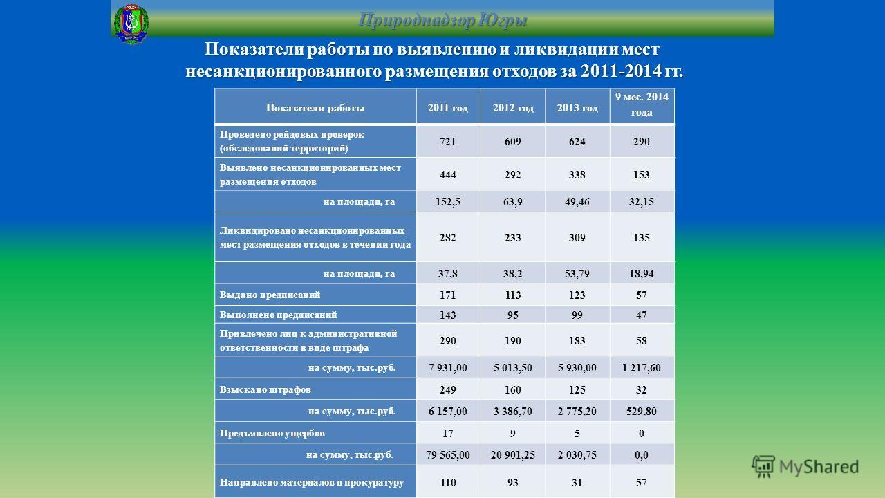 Показатели работы по выявлению и ликвидации мест несанкционированного размещения отходов за 2011-2014 гг. Показатели работы 2011 год 2012 год 2013 год 9 мес. 2014 года Проведено рейдовых проверок (обследований территорий) 721609624290 Выявлено несанк