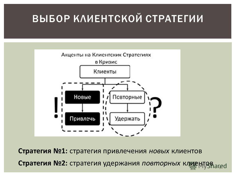 ВЫБОР КЛИЕНТСКОЙ СТРАТЕГИИ Стратегия 1: стратегия привлечения новых клиентов Стратегия 2: стратегия удержания повторных клиентов 9