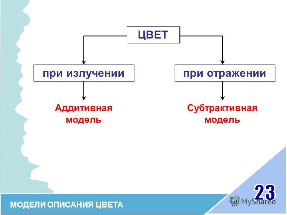 МОДЕЛИ ОПИСАНИЯ ЦВЕТА ЦВЕТ при излучении при отражении Аддитивная модель Субтрактивная модель