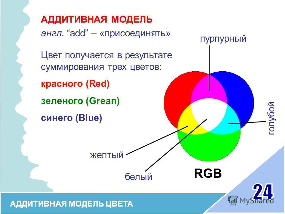АДДИТИВНАЯ МОДЕЛЬ ЦВЕТА АДДИТИВНАЯ МОДЕЛЬ англ. add – «присоединять» Цвет получается в результате суммирования трех цветов: красного (Red) зеленого (Grean) синего (Blue) RGB пурпурный желтый голубой белый