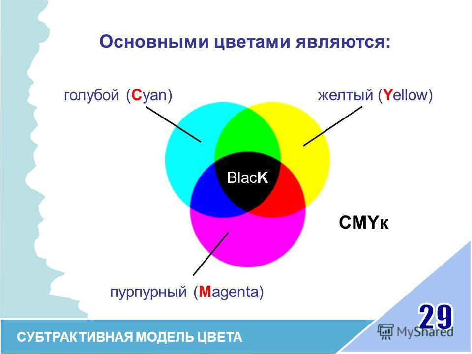 Основными цветами являются: СУБТРАКТИВНАЯ МОДЕЛЬ ЦВЕТА голубой (Cyan) пурпурный (Magenta) желтый (Yellow) CMYк BlacK