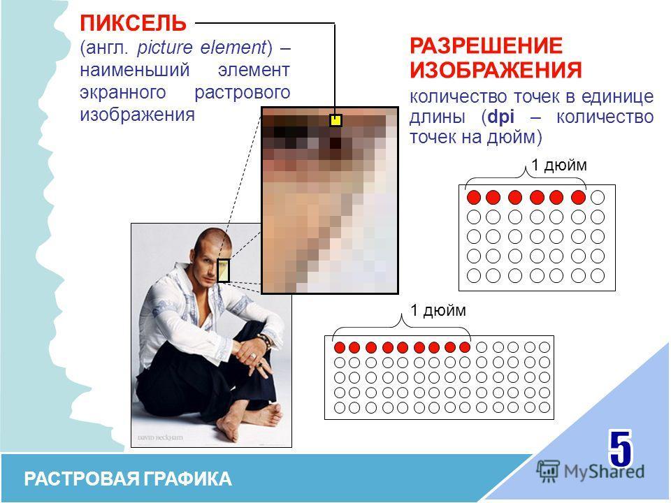 РАСТРОВАЯ ГРАФИКА ПИКСЕЛЬ (англ. picture element) – наименьший элемент экранного растрового изображения РАЗРЕШЕНИЕ ИЗОБРАЖЕНИЯ количество точек в единице длины (dpi – количество точек на дюйм) 1 дюйм