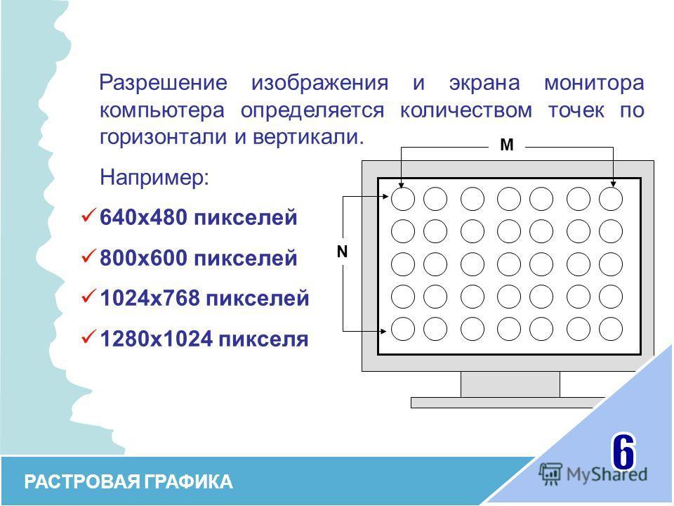 М N РАСТРОВАЯ ГРАФИКА Разрешение изображения и экрана монитора компьютера определяется количеством точек по горизонтали и вертикали. Например: 640 х 480 пикселей 800 х 600 пикселей 1024 х 768 пикселей 1280 х 1024 пикселя
