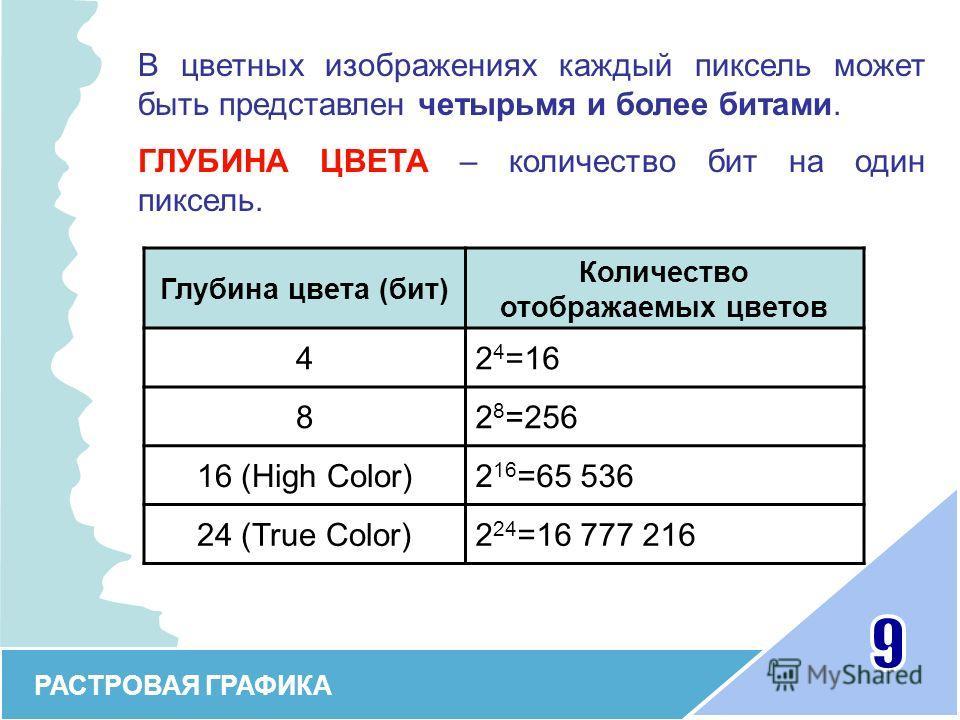 Глубина цвета (бит) Количество отображаемых цветов 42 4 =16 82 8 =256 16 (High Color)2 16 =65 536 24 (True Color)2 24 =16 777 216 В цветных изображениях каждый пиксель может быть представлен четырьмя и более битами. ГЛУБИНА ЦВЕТА – количество бит на