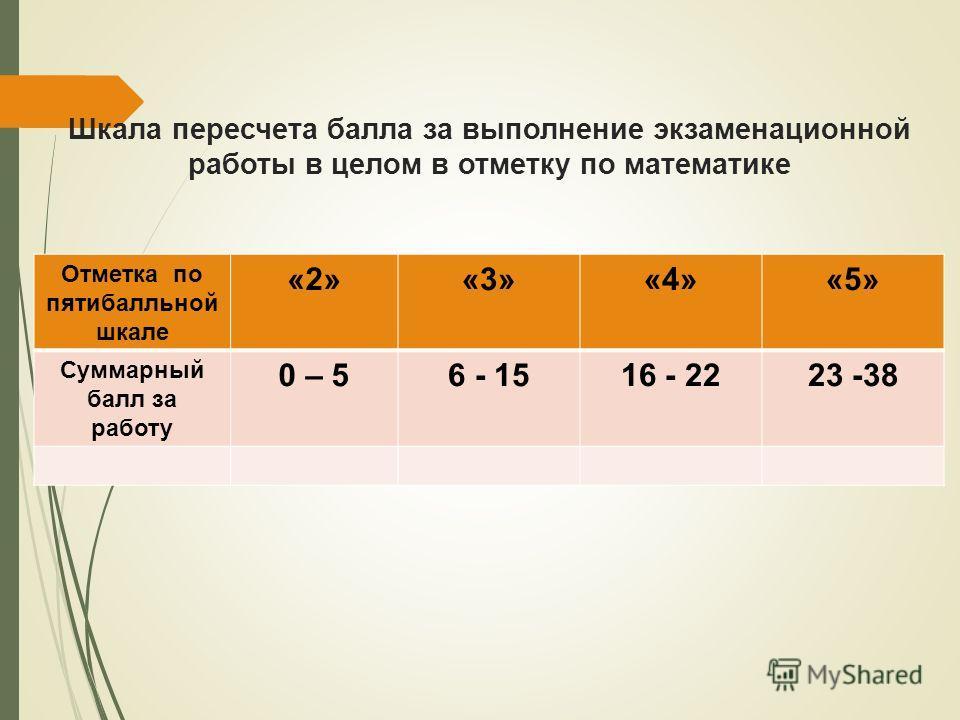 Шкала пересчета балла за выпалнение экзаменационной работы в целом в отметку по математике Отметка по пятибалльной шкале «2»«3»«4»«5» Суммарный балл за работу 0 – 56 - 1516 - 2223 -38