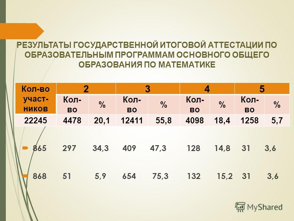 РЕЗУЛЬТАТЫ ГОСУДАРСТВЕННОЙ ИТОГОВОЙ АТТЕСТАЦИИ ПО ОБРАЗОВАТЕЛЬНЫМ ПРОГРАММАМ ОСНОВНОГО ОБЩЕГО ОБРАЗОВАНИЯ ПО МАТЕМАТИКЕ Кол-во участников 2345 Кол- во % % % % 22245447820,11241155,8409818,412585,7 865 297 34,3 409 47,3 128 14,8 31 3,6 868 51 5,9 654