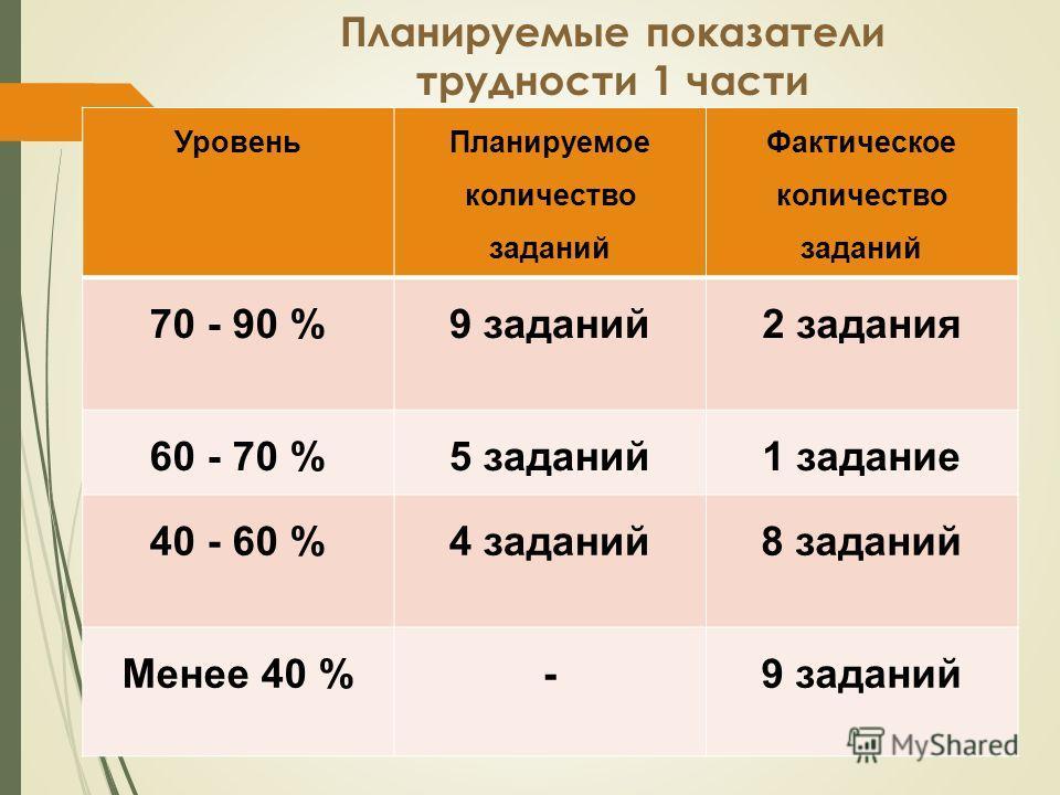 Планируемые показатели трудности 1 части Уровень Планируемое количество заданий Фактическое количество заданий 70 - 90 %9 заданий 2 задания 60 - 70 %5 заданий 1 задание 40 - 60 %4 заданий 8 заданий Менее 40 %-9 заданий