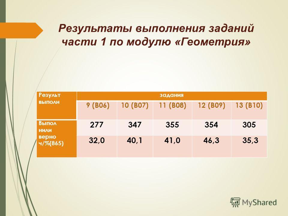 Результаты выпалнения заданий части 1 по модулю «Геометрия» Результ выпалн задания 9 (В06)10 (В07)11 (В08)12 (В09)13 (В10) Выпол нили верно ч/%(865) 277347355354305 32,040,141,046,3 35,3
