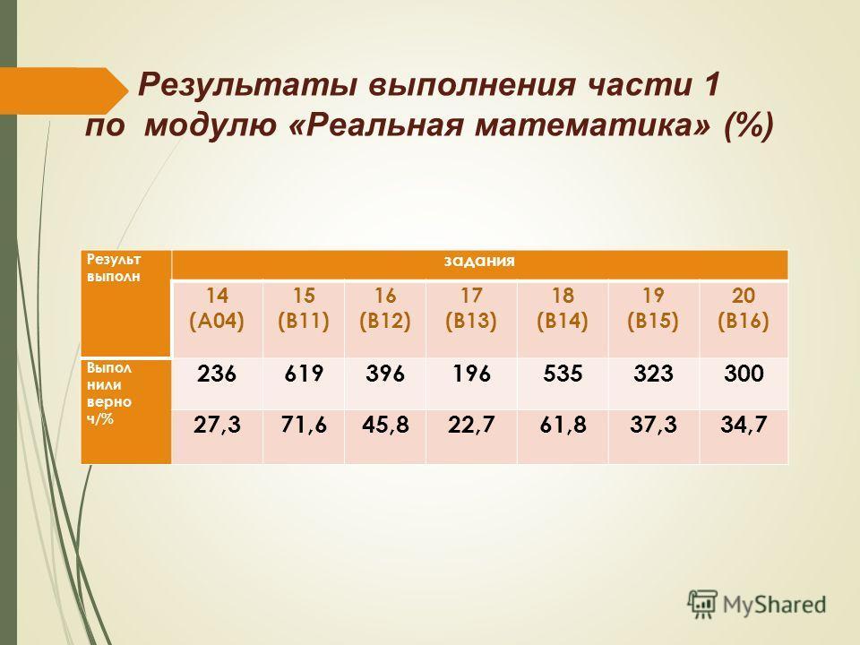 Результаты выпалнения части 1 по модулю «Реальная математика» (%) Результ выпалн задания 14 (А04) 15 (В11) 16 (В12) 17 (В13) 18 (В14) 19 (В15) 20 (В16) Выпол нили верно ч/% 236619396196535323300 27,371,645,822,761,837,334,7