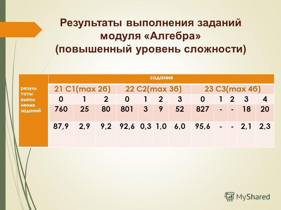 Результаты выпалнения заданий модуля «Алгебра» (повышенный уровень сложности) результаты выпал нения заданий задания 21 С1(max 2 б)22 С2(max 3 б)23 С3(max 4 б) 012012301234 76025808013952827--1820 87,92,99,292,60,31,06,095,6--2,12,3