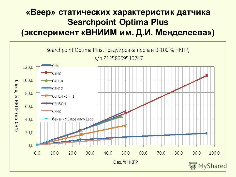 «Веер» статических характеристик датчика Searchpoint Optima Plus (эксперимент «ВНИИМ им. Д.И. Менделеева»)