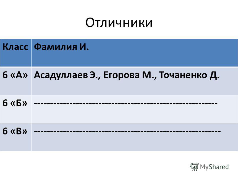 Отличники Класс Фамилия И. 6 «А»Асадуллаев Э., Егорова М., Точаненко Д. 6 «Б»--------------------------------------------------------- 6 «В»----------------------------------------------------------