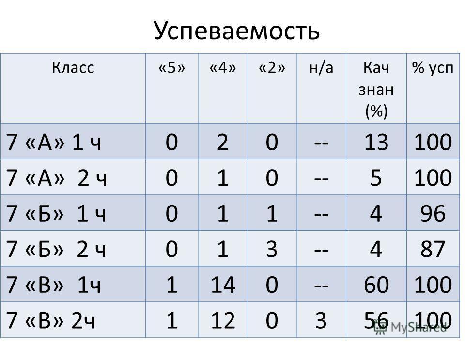 Успеваемость Класс«5»«4»«2»н/а Кач знак (%) % усп 7 «А» 1 ч 020--13100 7 «А» 2 ч 010--5100 7 «Б» 1 ч 011--496 7 «Б» 2 ч 013--487 7 «В» 1 ч 1140--60100 7 «В» 2 ч 1120356100