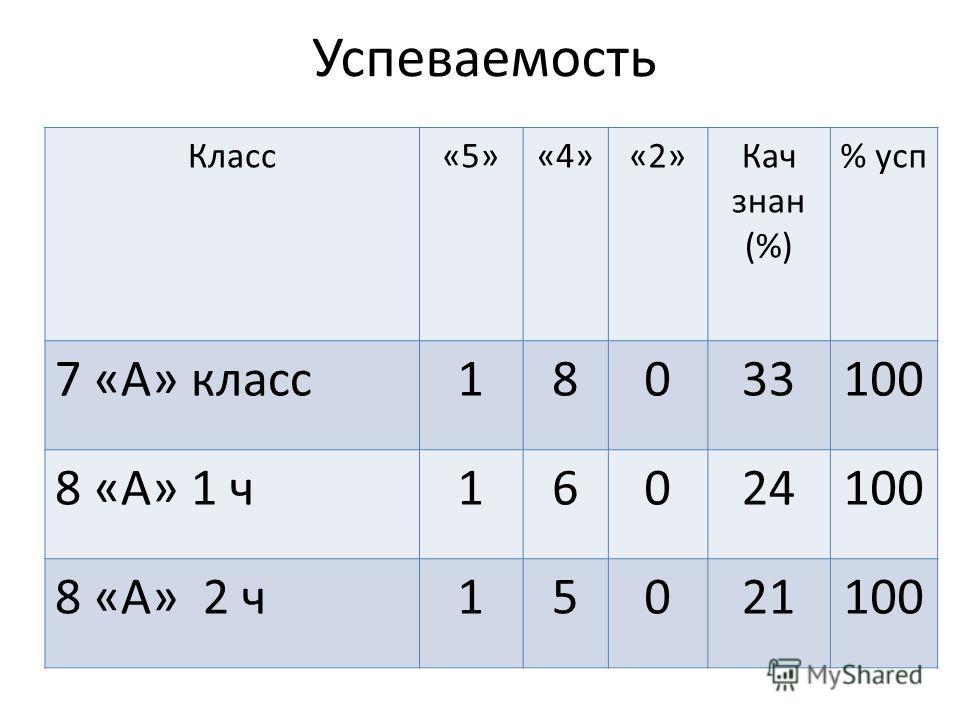 Успеваемость Класс«5»«4»«2»Кач знак (%) % усп 7 «А» класс 18033100 8 «А» 1 ч 16024100 8 «А» 2 ч 15021100