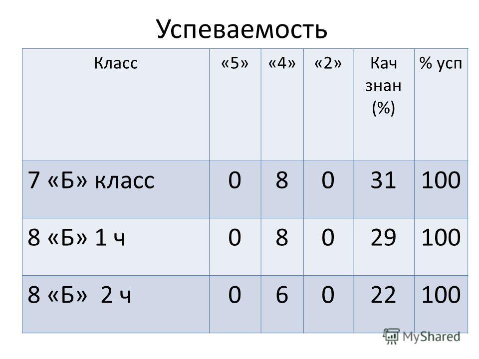 Успеваемость Класс«5»«4»«2»Кач знак (%) % усп 7 «Б» класс 08031100 8 «Б» 1 ч 08029100 8 «Б» 2 ч 06022100