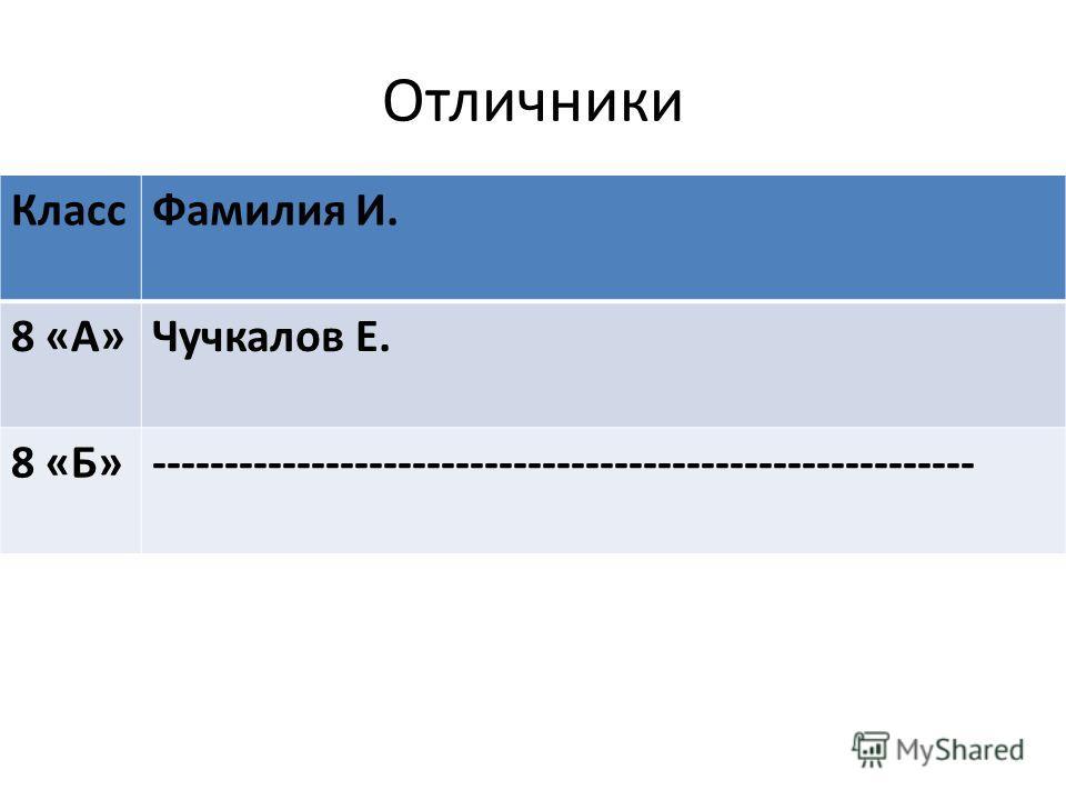 Отличники Класс Фамилия И. 8 «А»Чучкалов Е. 8 «Б»---------------------------------------------------------