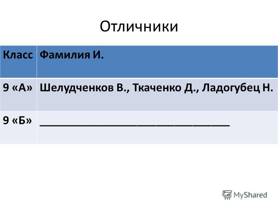 Отличники Класс Фамилия И. 9 «А»Шелудченков В., Ткаченко Д., Ладогубец Н. 9 «Б»_______________________________