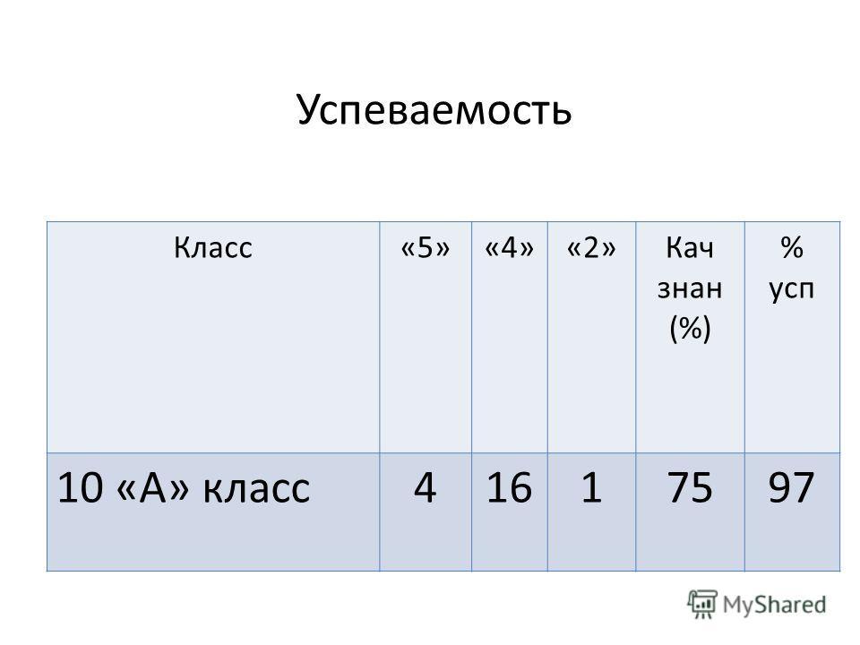 Успеваемость Класс«5»«4»«2»Кач знак (%) % усп 10 «А» класс 41617597