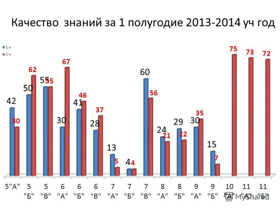 Качество знакий за 1 полугодие 2013-2014 уч год