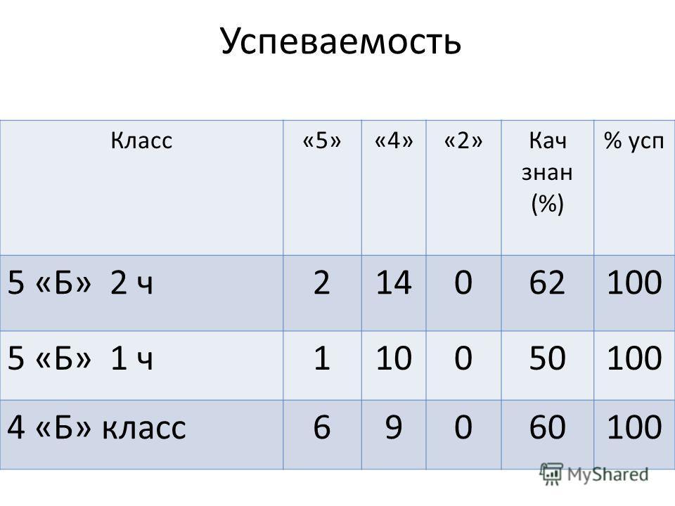 Успеваемость Класс«5»«4»«2»Кач знак (%) % усп 5 «Б» 2 ч 214062100 5 «Б» 1 ч 110050100 4 «Б» класс 69060100