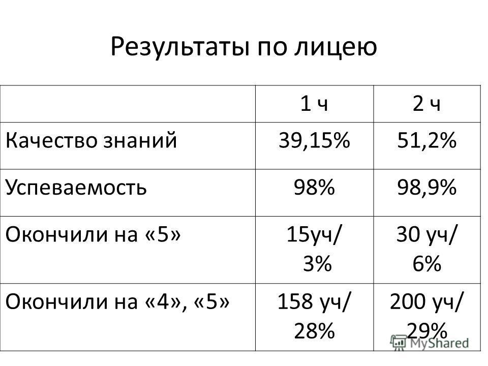 Результаты по лицею 1 ч 2 ч Качество знакий 39,15%51,2% Успеваемость 98%98,9% Окончили на «5»15 уч/ 3% 30 уч/ 6% Окончили на «4», «5»158 уч/ 28% 200 уч/ 29%