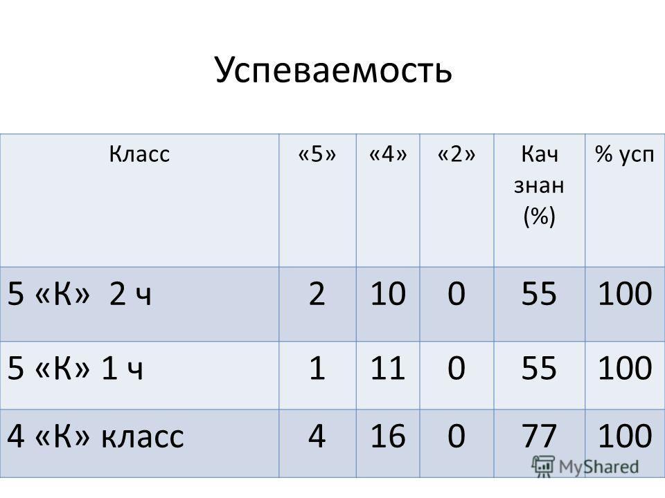 Успеваемость Класс«5»«4»«2»Кач знак (%) % усп 5 «К» 2 ч 210055100 5 «К» 1 ч 111055100 4 «К» класс 416077100
